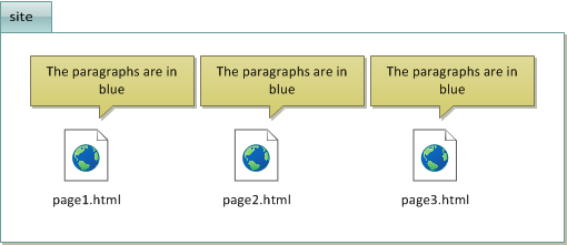 The CSS code is repeated in each HTML file