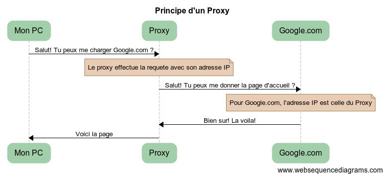 Principe de fonctionnement d'un proxy