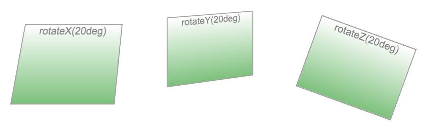 Des rotations sur chacun des axes en action