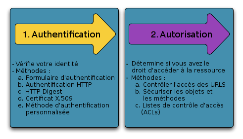 Authentification et autorisation avec Symfony