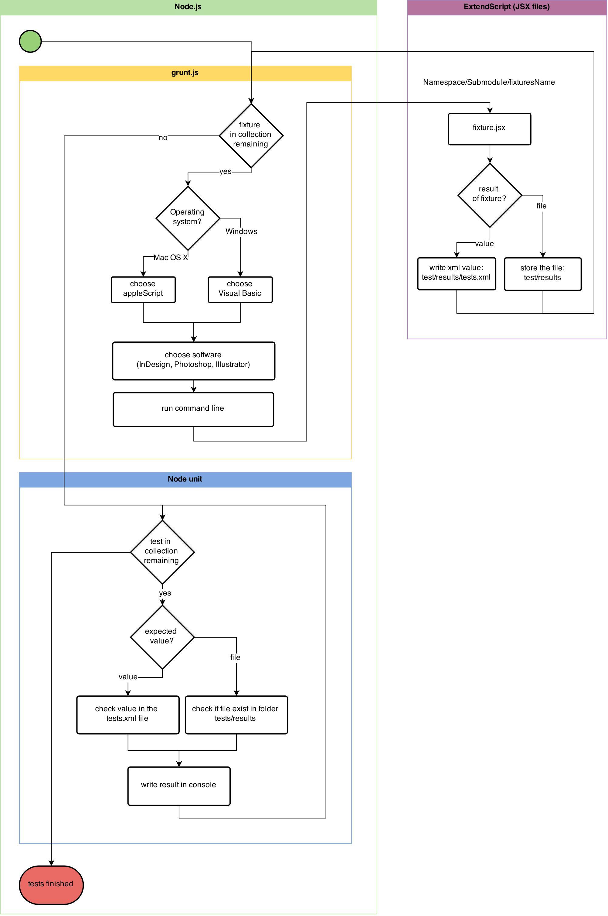 schéma du module de tests