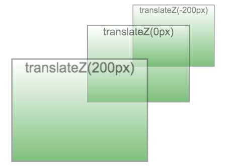 Quelques translations dans l'espace