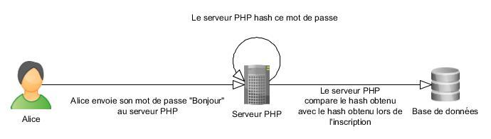 Système d'authentification avec hash