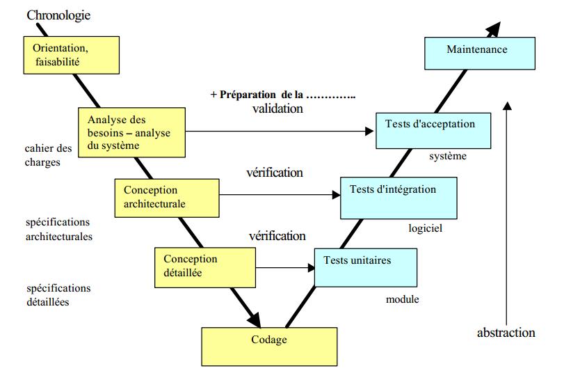 Le Génie Logiciel Gl Créez Des Applications De Qualité Avec Le